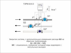 Закрытая система теплоснабжения, с дополнительным измерением расхода на обратном трубопроводе